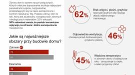 Polacy chcą mieć zdrowy dom – większość z nich nie wie, co to oznacza